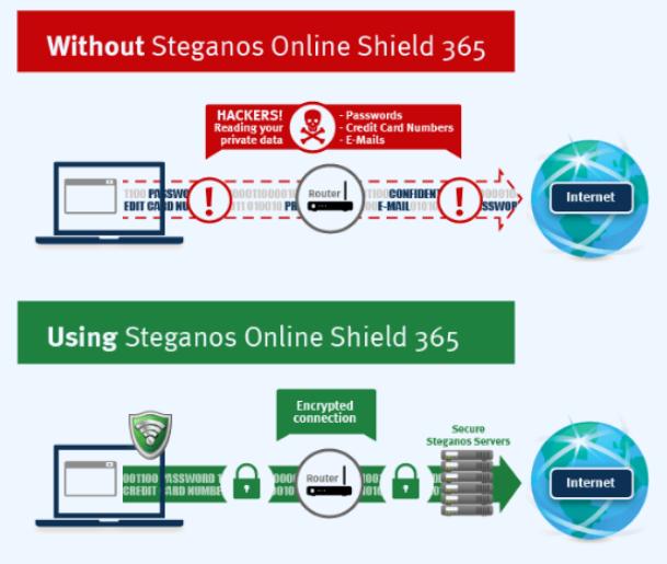 Steganos Online Shield VPN miễn phí 2GB mỗi tháng