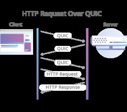 Giao thức HTTP-over-QUIC sẻ được đổi tên thành HTTP/3