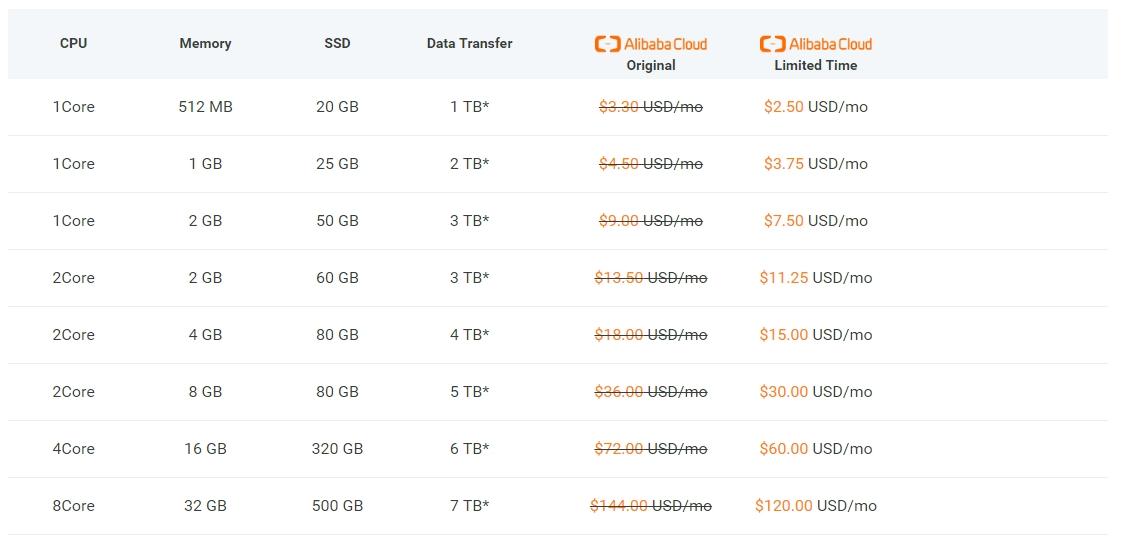 Bảng giá dịch vụ vps alibaba cloud
