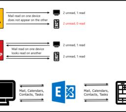 Tìm hiểu giao thức IMAP, POP3, Exchange trong email