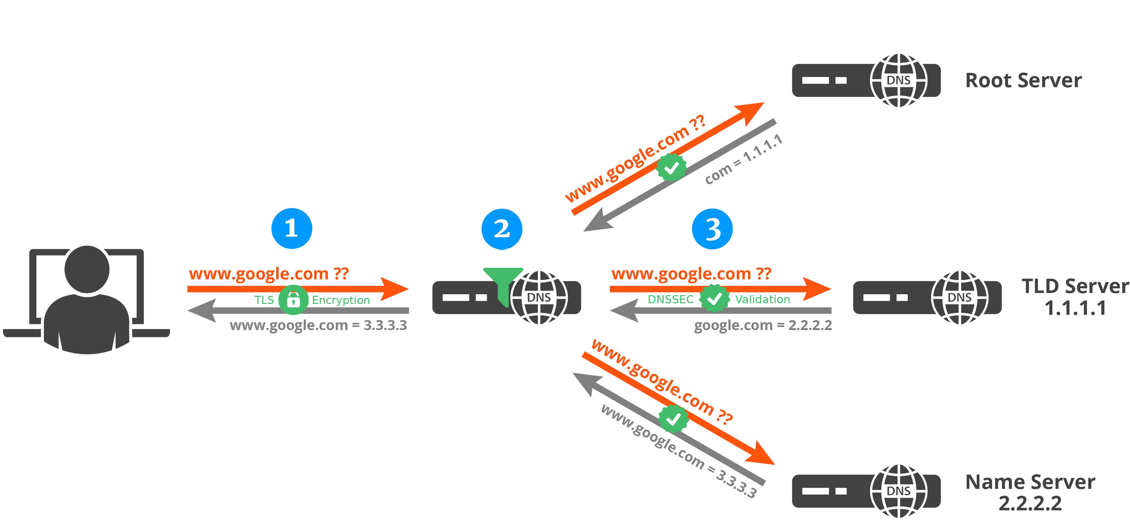 Bảo mật query DNS trên Windows với DNS-over-HTTPS (DoH)